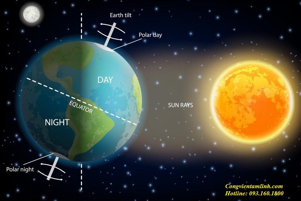 Mặt trời ảnh hưởng đến 4 mùa và 24 khí tiết trong năm